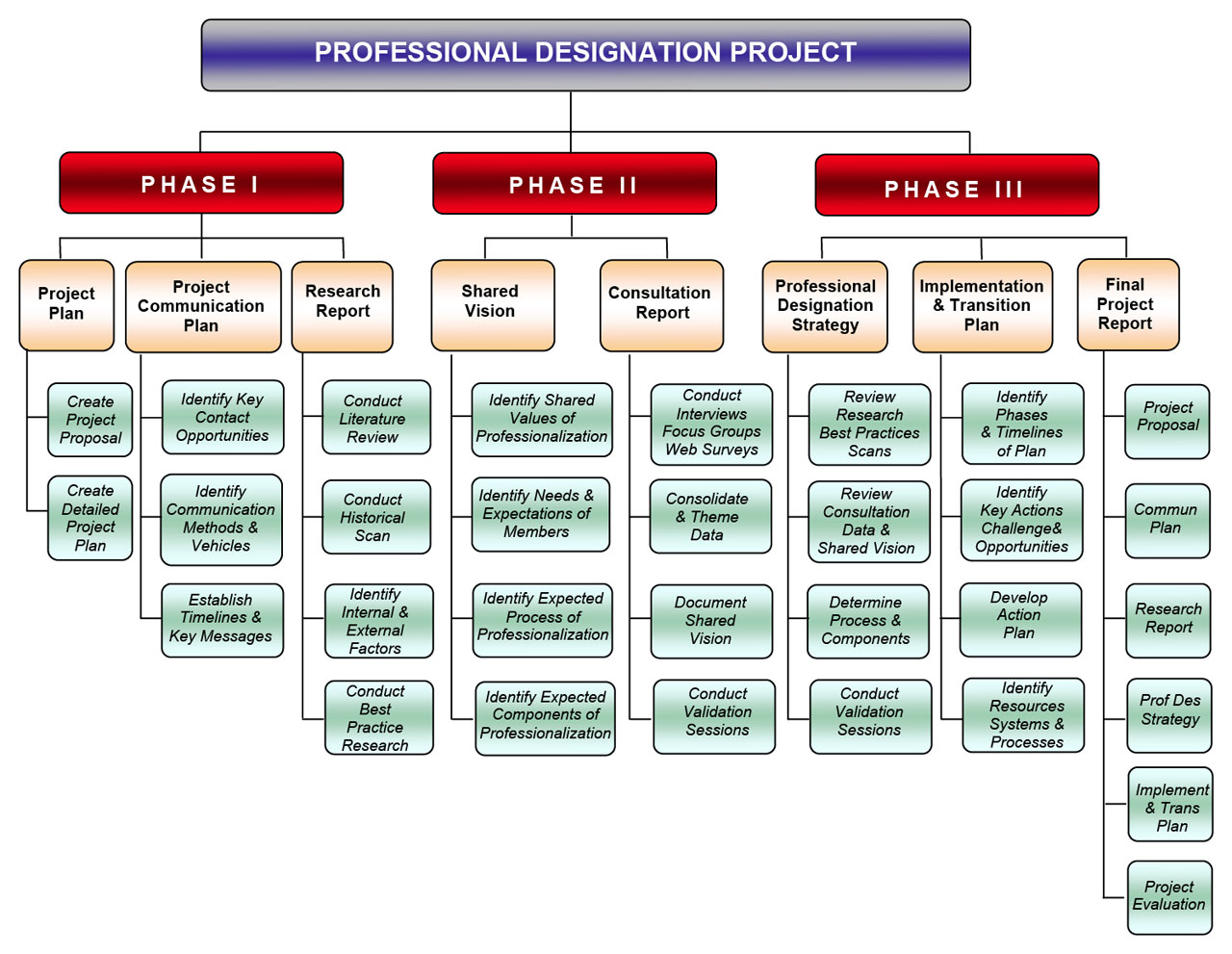 Professional designation proposal sarp professional for Project deliverable template
